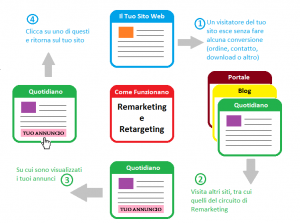 Come Funzionano Remarketing e Retargeting