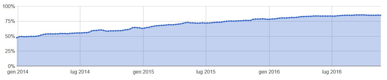 Percentuale https nelle comunicazioni ai server Google